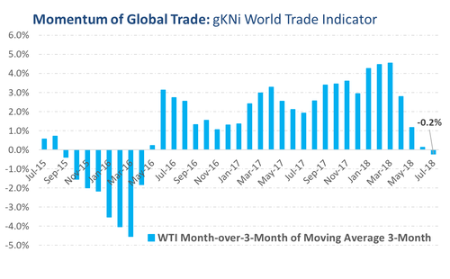 Momentum of Global Trade graph
