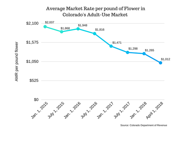 Average Market Rate per pound of Flower in Colorado's Adult-Use Market
