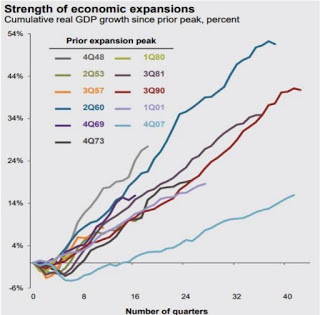 Strength of Economic Expansions