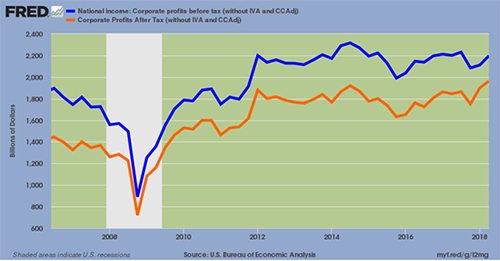 National Income vs. Corporate Profits