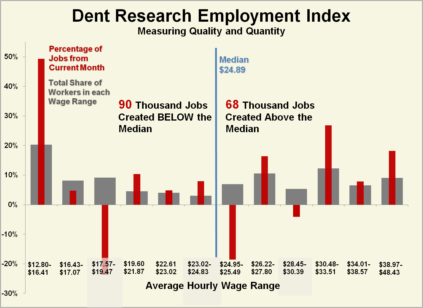 press release dent research employment index confirms spike in see larger image