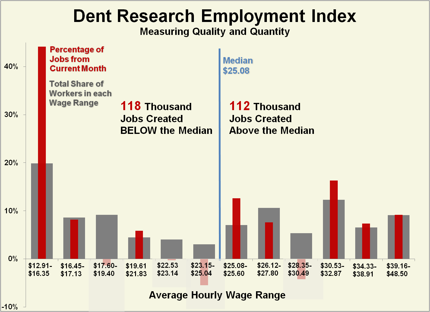 low wage hires dominate today s jobs report dent research see larger image